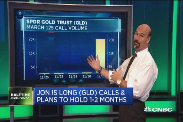 Unusual activity: SPDR Gold Trust