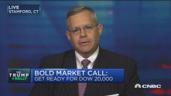 Pavlik's bull call: 10% upside for S&P