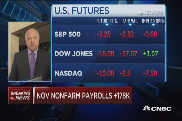 Nonfarm payrolls up 178K in November