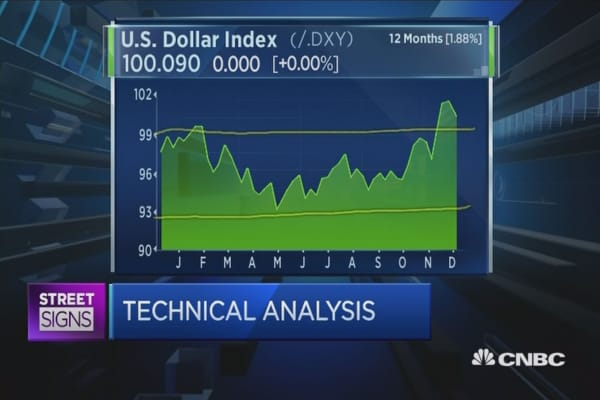 Dollar rally not a rally but a trend: Guppy