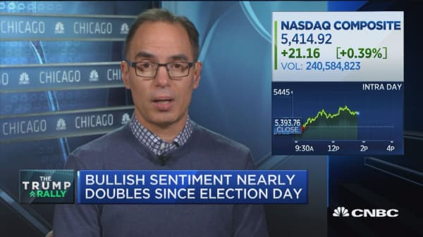 Bullish sentiment nearly doubles since Election Day