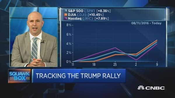 Investor: Lots to be positive about in US markets but...