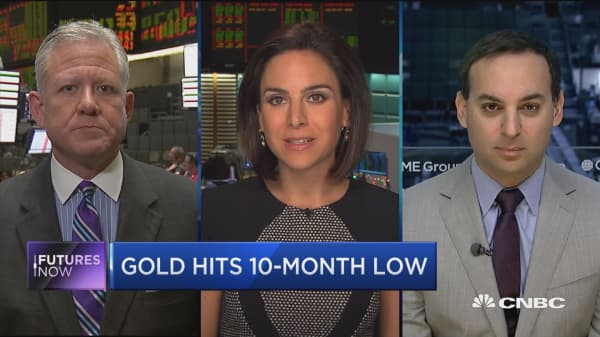 Futures Now: Gold hits 10-month low