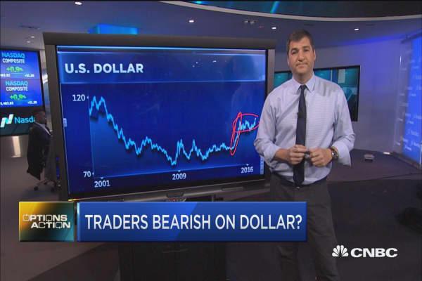 Options Action: Traders turn bearish on dollar