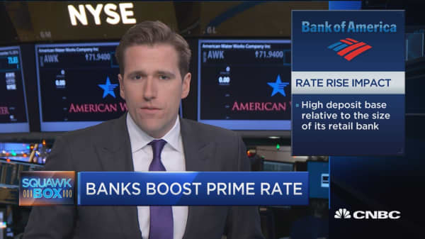 Banks waste no time hiking prime lending rates