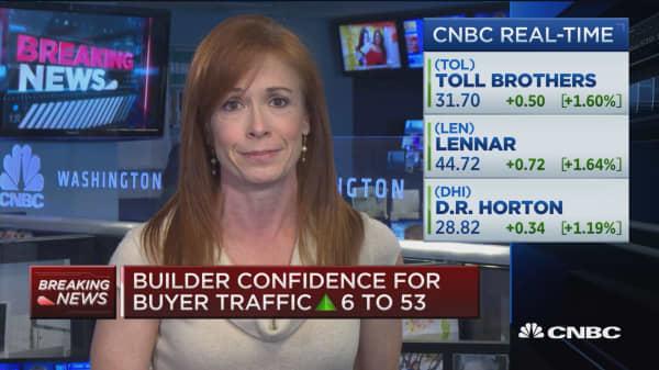 Home builder confidence up 7 to 70 vs. 63 (est.)