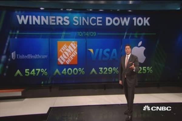 Winners since Dow 10K