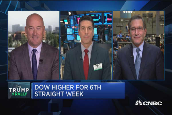 Closing Bell Exchange: Financials overbought?