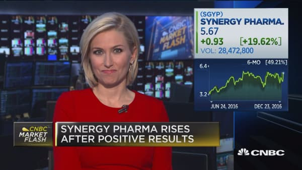Synergy Pharma rises after positive results