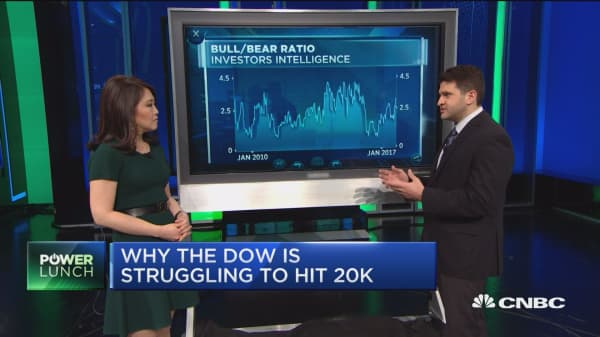 Why the Dow's struggling to hit 20,000
