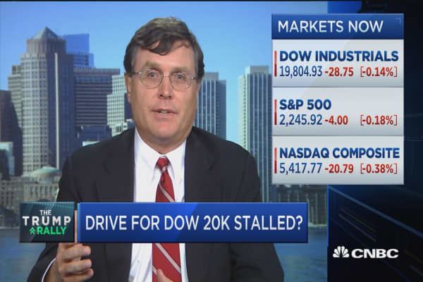 Dow 20,000 unlikely again today