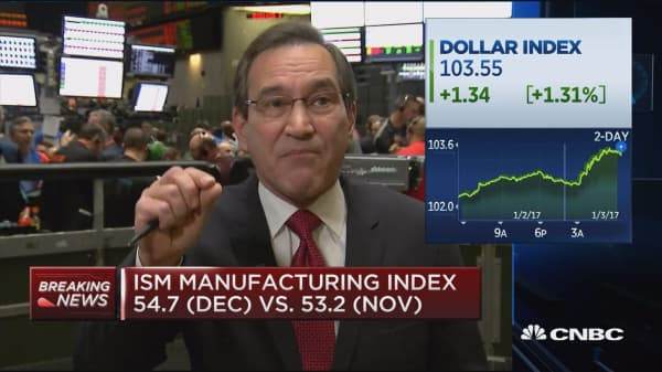 ISM manufacturing index at 54.7 (Dec.) vs. 53.2 (Nov.)