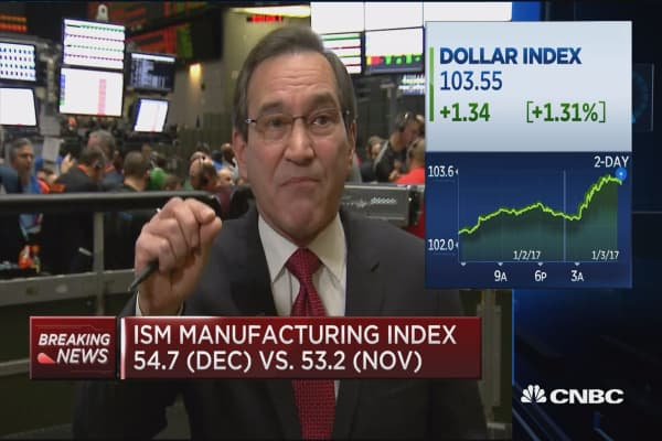 ISM manufacturing index at 54.7 (Dec.) vs. 53.2 (Nov.)