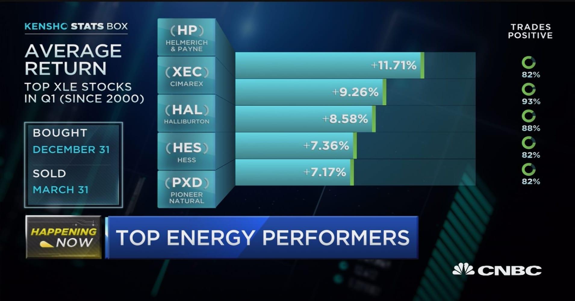 Top energy performers in Q1