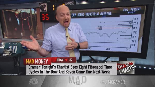 Cramer's charts reveal Trump's inauguration could trigger a market reversal