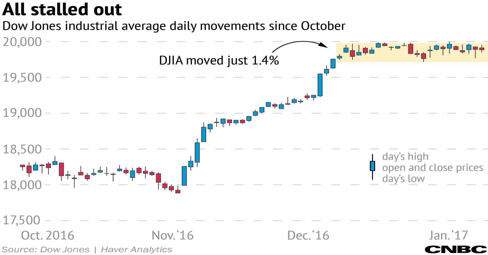 Stock market: Narrowest DJIA range in our lifetime
