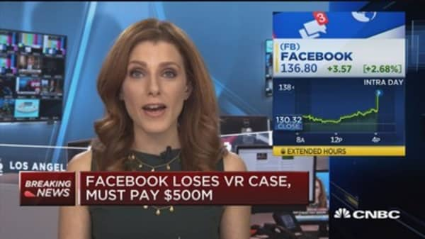 Facebook loses VR case, must pay $500M