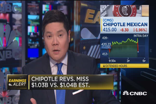 Chipotle misses on top & bottom lines