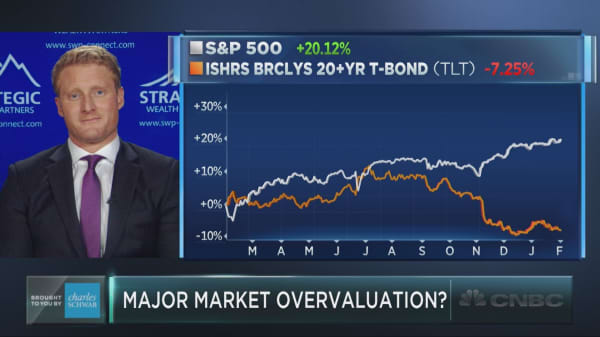 The measure that says stocks are way overvalued