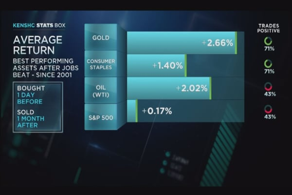 Gold, consumer staples, and oil surge