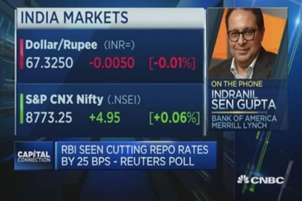 RBI Rate
