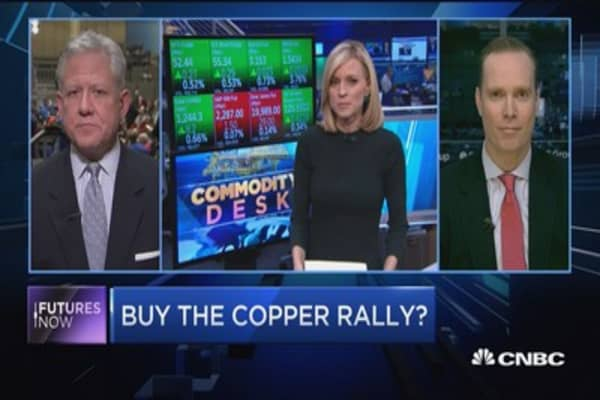 Futures Now: Buy the copper rally?