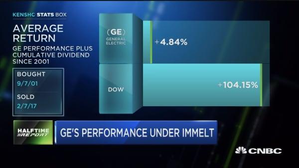 GE's transformation under Immelt