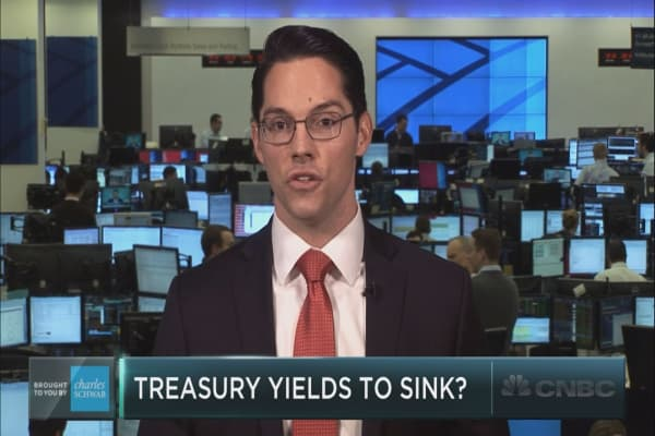 Bond yields set to sink: BofAML technician
