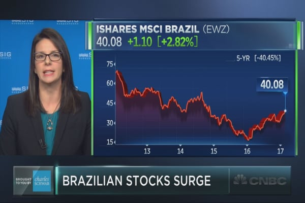 Is there still time to buy into Brazil?