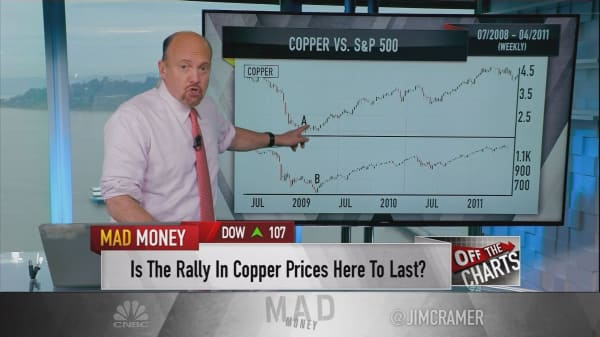 Cramer: Charts signal copper is about to make a powerful move