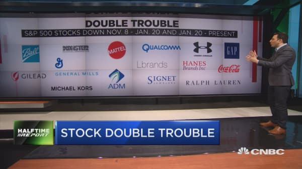 These 33 stocks have lost since election and inauguration