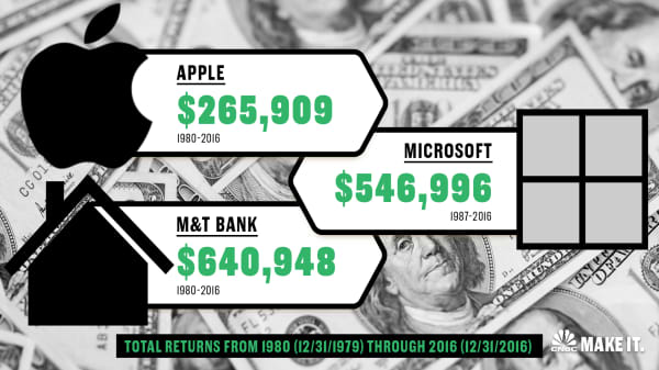 These 1980s stocks could have made you a millionaire