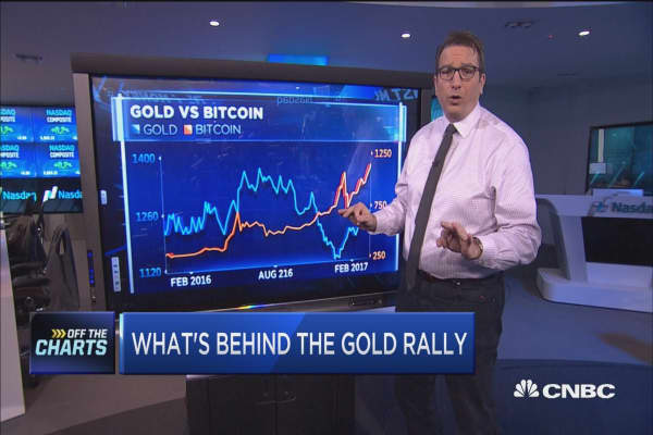 What's behind the gold rally?