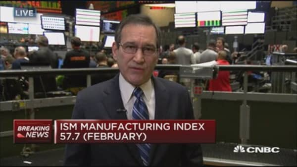 ISM manufacturing index at 57.7 in February