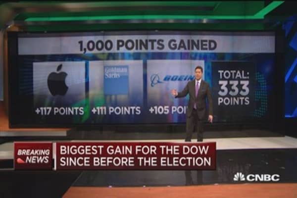 These three stocks boosted the Dow to 21K