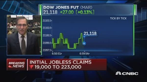 Initial jobless claims drops 19K to 223,000