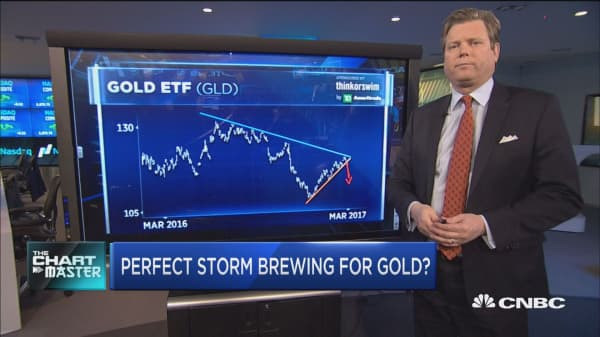 Perfect storm brewing for gold?