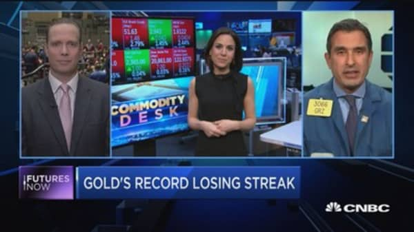 Futures Now: Gold's record losing streak