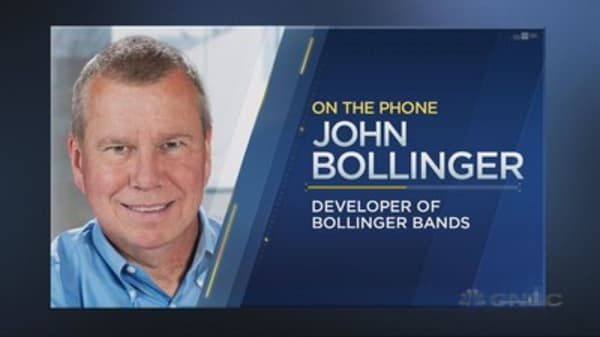 John Bollinger on the market's next move