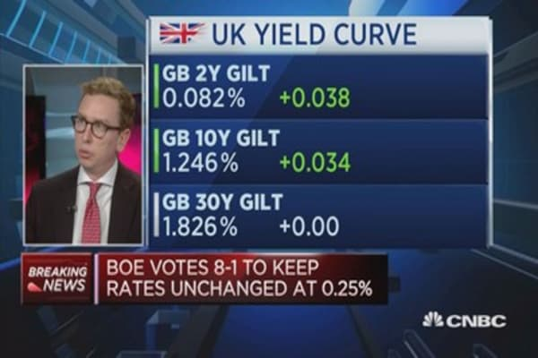 Sterling and gilt yields range bound in the short term: M&G