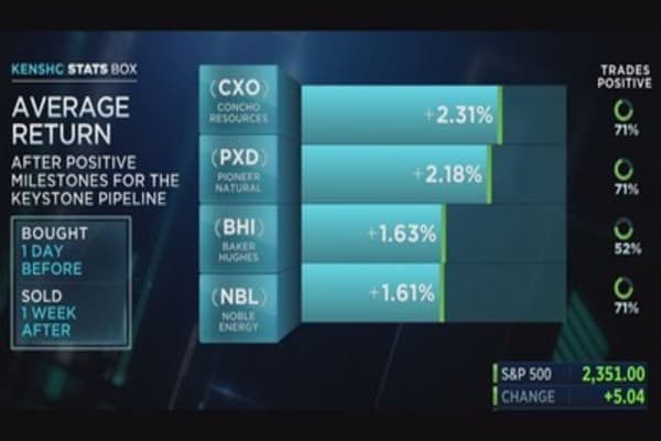 These energy stocks do well after positive milestones for the Keystone Pipeline