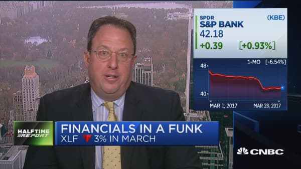 Whalen: Financials are badly overpriced