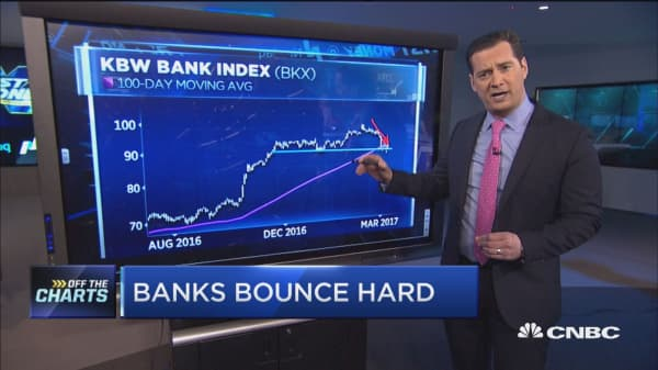 Banks bounce hard