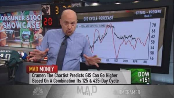 Cramer's charts explain why General Mills looks ripe for a run