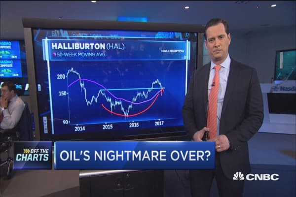 Oil's nightmare over?