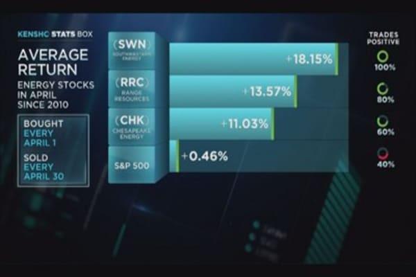 April's best performing energy stocks