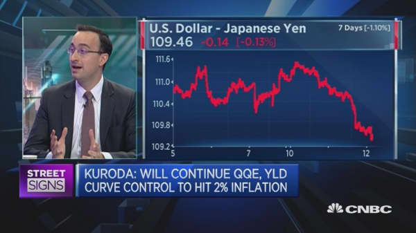 Could dollar/yen be headed lower?