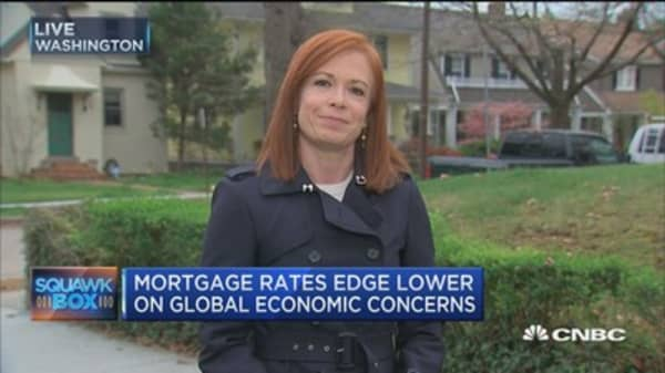 Mortgage apps rose 1.5% last week