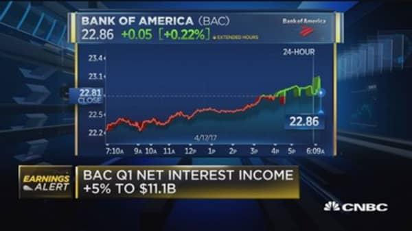 BAC beats on top and bottom line