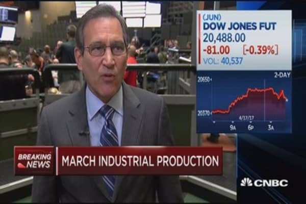 Industrial production up 0.5% in March